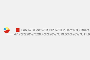 2010 General Election result in Ayrshire Central